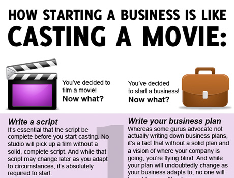 How Running a Business is Like Casting a Movie