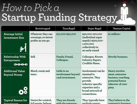 See How to Pick a Startup Funding Strategy