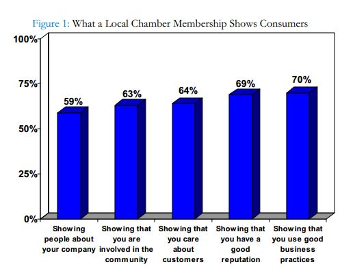What a Local Chamber Membership Shows Consumers