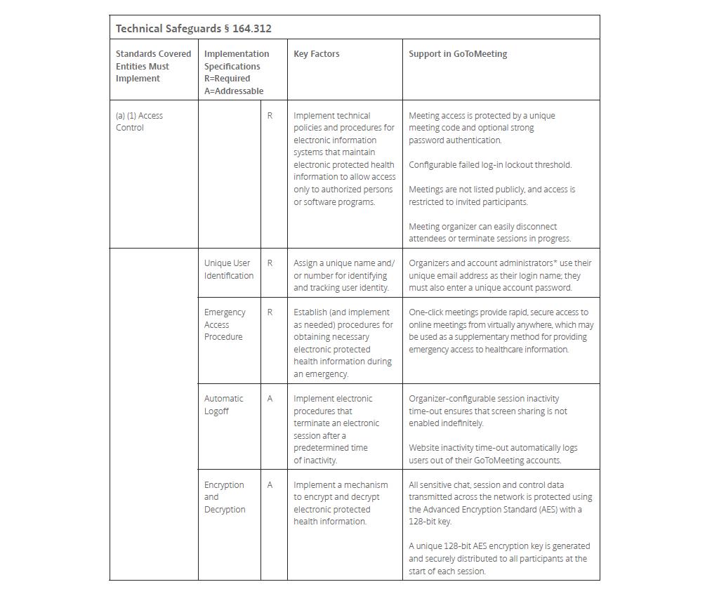 GoToMeeting and HIPAA compliance | GoToMeeting