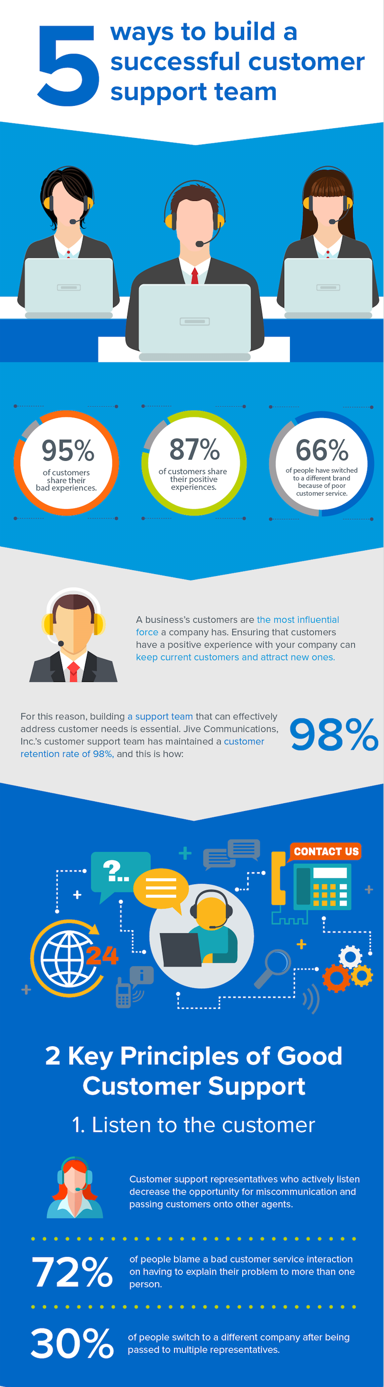 Ways to Build A Successful Customer Support Team Infographic