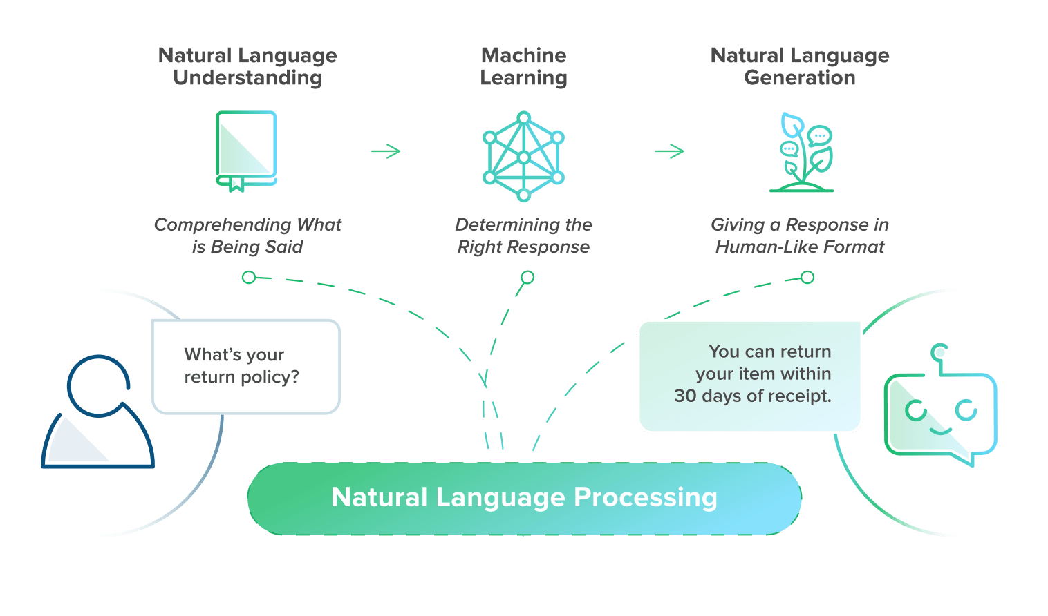 Components of Natural Language Processing (NLP)