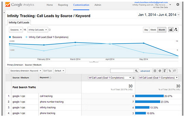 Simple Tips To Use In Google Analytics For Call Tracking