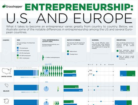 Entrepreneurship: U.S. & Europe