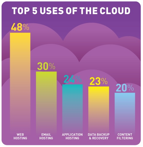 Rackspace: Cloud uses infographic