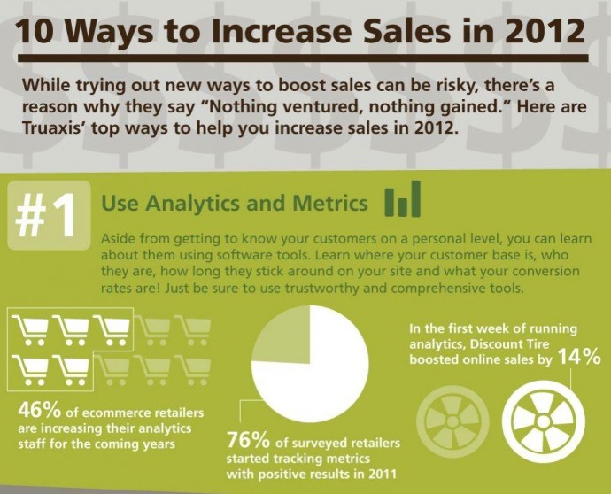 Infographic: How to Increase Sales