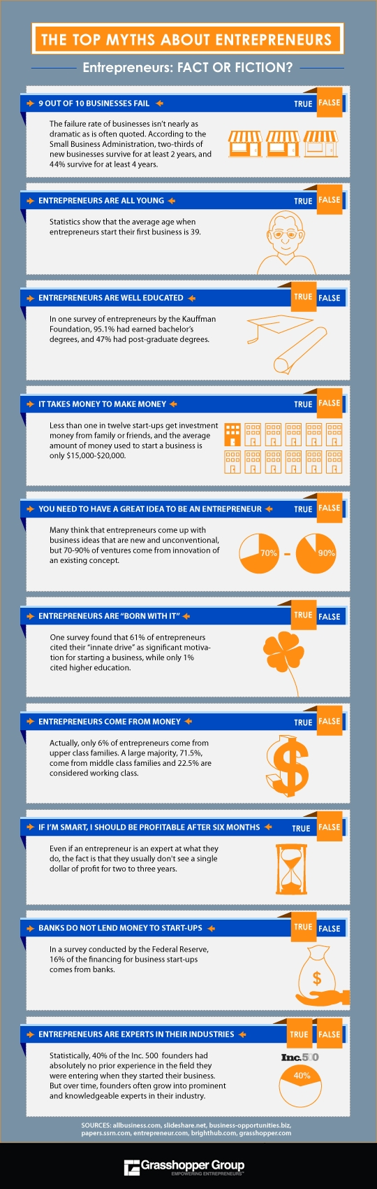 The Top Myths About Entrepreneurs Infographic