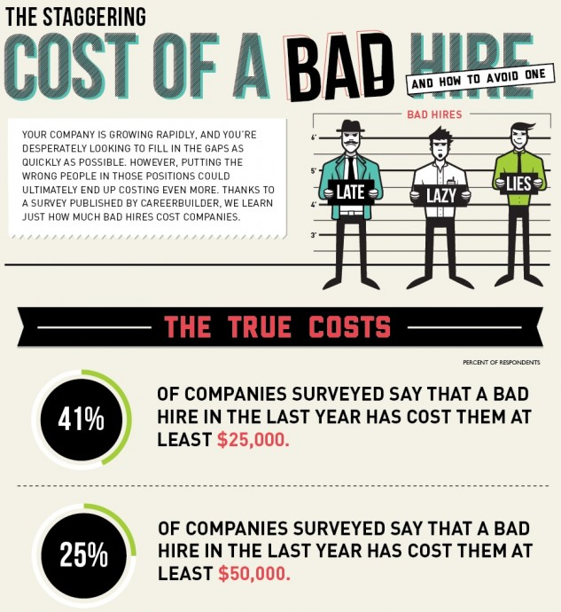 Cost of bad hire infographic