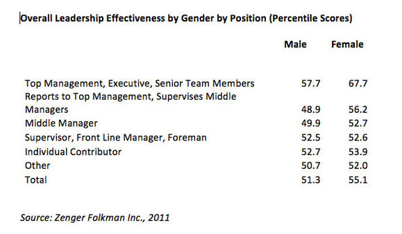 Overall Leadership Effectiveness by Gender