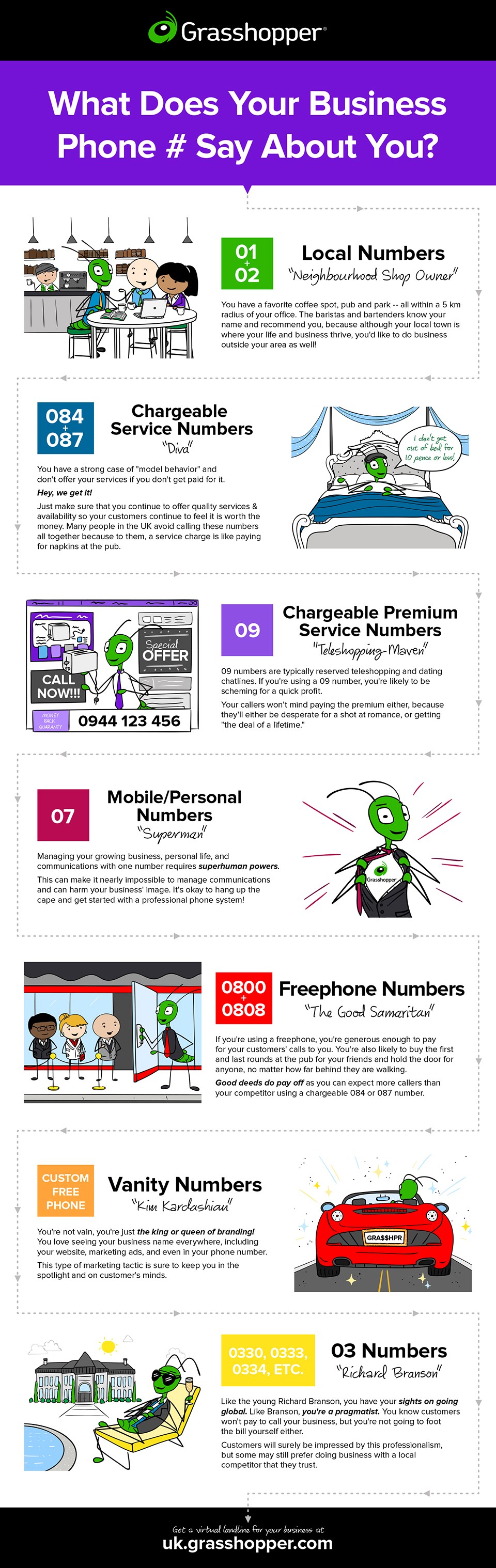 Freephone, 03, 0800, local numbers and what each says about your business