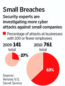Small Business Security Breach Statistics