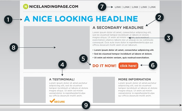 The Importance of Creating a Great Landing Page