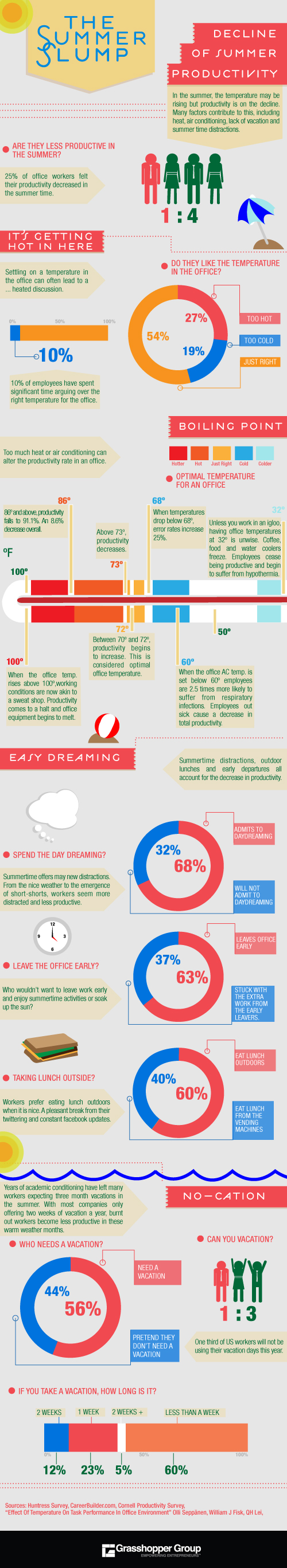 The Summer Slump Infographic