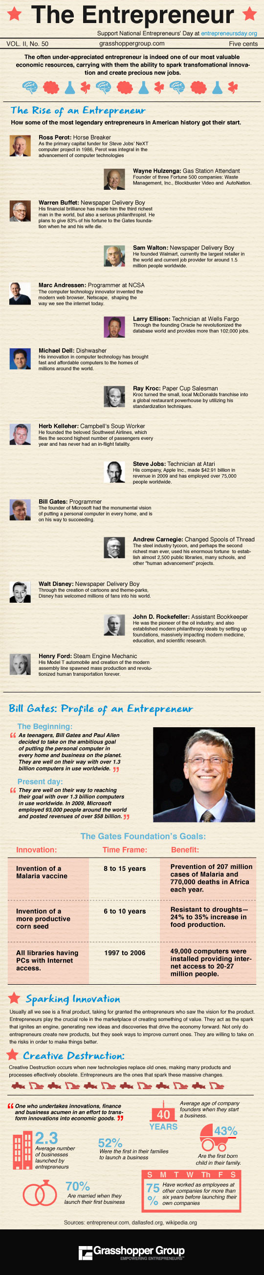 Famous Entrepreneurs First Jobs