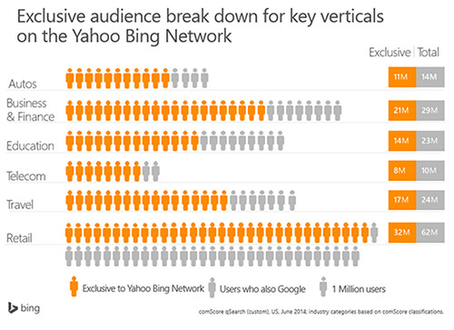 Audience breakdown