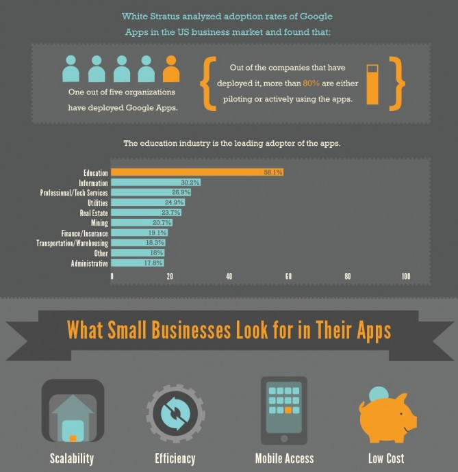 Mavenlink: Small business apps infographic