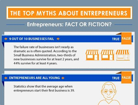 The Top Myths About Entrepreneurs: Fact or Fiction?