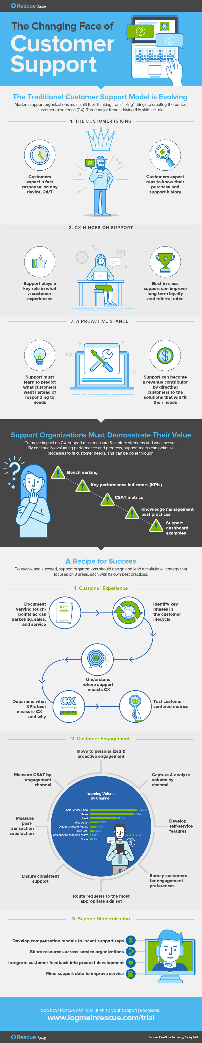 infographic-idg-changing-the-face-of-customer-support