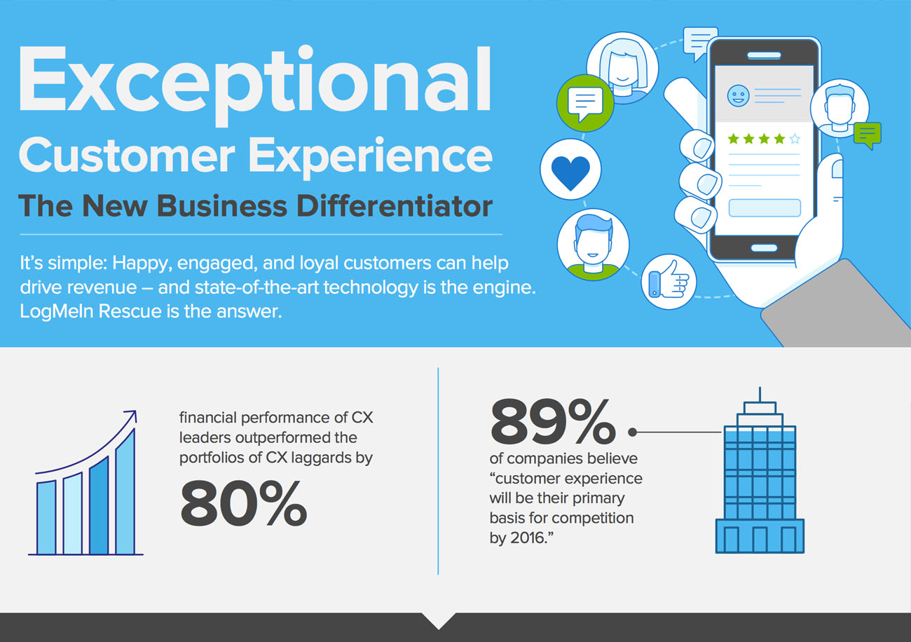 customer support infographic