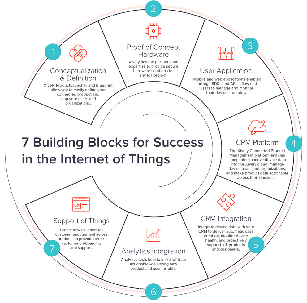 7-building-blocks-for-iot-success